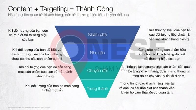 Viết bài theo mô hình phễu content